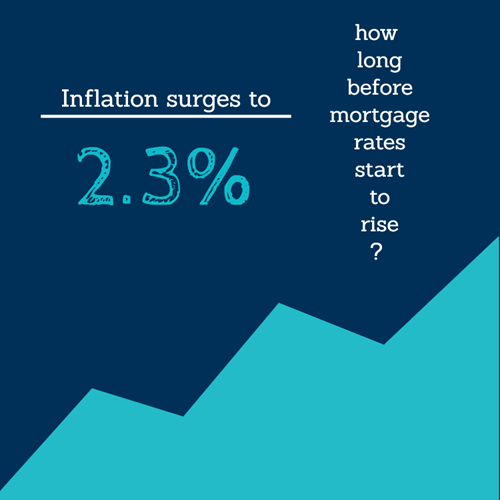 Inflation and the impact on mortgage rates